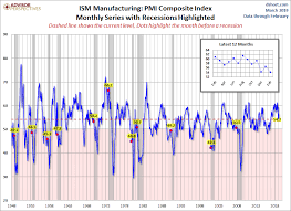 Ism Purchasing Managers Index Chart Ism Manufacturing Index Down In February Seeking Alpha