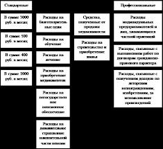 Курсовая работа Учет расчетов с бюджетом по налогу на доходы  4 в размере 1000 рублей за каждый месяц налогового периода распространяется на каждого ребенка у налогоплательщиков на обеспечении которых находится