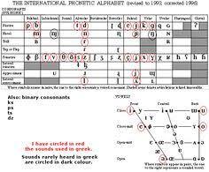 The international phonetic alphabet (ipa) is an academic standard created by the international phonetic association. 20 Phonetics Linguistic Ideas Phonetics Linguistics Phonetic Alphabet