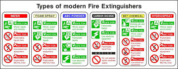 Fire Extinguisher Identification Types Of Modern Fire