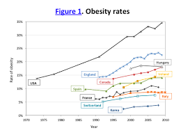 Obesity Chart In America Obesity The Economist