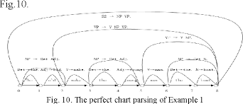 Figure 10 From Towards Natural Language Processing A Well