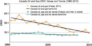 Eroei Chart Eroi Of Different Fuels And The Implications For Society