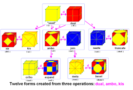 Truncated Solids Chart Conway Polyhedron Notation Wikipedia