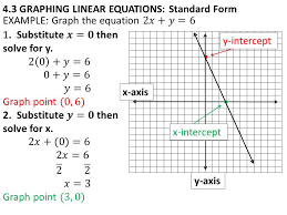 5 4 3 graphing linear equations standard form x axis y axis y intercept x intercept