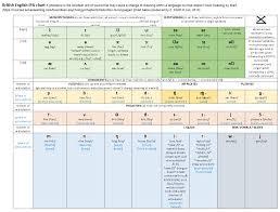 Phonemic Chart Cambridge British English Ipa Chart For Delta Cambridge Delta