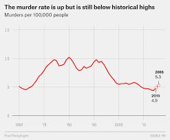 The U S Murder Rate Is Up But Still Far Below Its 1980 Peak