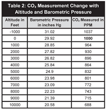 Air Pressure Altitude Chart Effects Of Temperature And Barometric Pressure On Co2