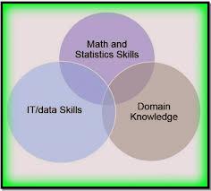Data Scientist Venn Diagram Data Science Venn Diagram Ewsolutions