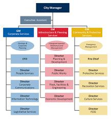 Government Of Alberta Organizational Chart Administration City Of Fort Saskatchewan