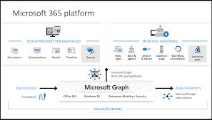 Microsoft Graph Chart Vba Overview Of Microsoft Graph Microsoft Graph Microsoft Docs