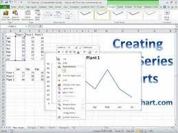 Time Series Charts For Excel 2007 2010 2013 With Ez Chart Addin
