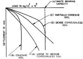 Soil Bearing Capacity Chart How To Calculate Bearing Capacity Of Soil From Plate Load