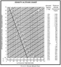 Density Altitude Airplane Pilot Cessna 172 Pilot Training