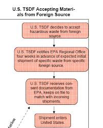 United States Government Flow Chart Flowchart For Import Consent Documentation International