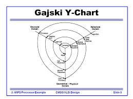 Y Chart In Vlsi Design Introduction To Cmos Vlsi Design Lecture 2 Mips Processor