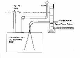 Underground Oil Tank Chart Oil Storage Tank Leak Testing Methods Procedures