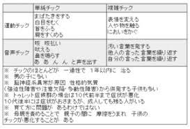 芳根京子がチック症と噂に動画のまばたきについて検証してみた A