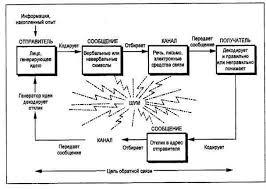 Реферат Коммуникации в организации