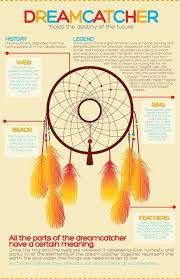 Dream Catchers And Their Meanings Simple History Of Dream Catchers Enchanting Dreamcatcher Meaning History