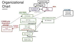 Africom Org Chart