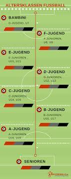 Trainingsübungen Fußball übungen Für Dein Training Soccerdrillsde