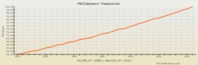 Philippines Population Chart Philippines Population Historical Data With Chart