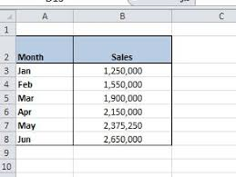 Excel Chart Number Format Millions How To Display Excel Numbers As Millions M Dedicated Excel