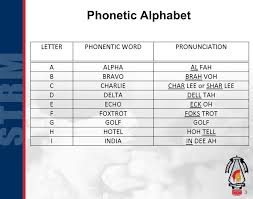 Use our military alphabet tool to convert words and phrases. Basic Military Communication Ppt Download