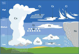 The Different Types Of Clouds And Their Meanings