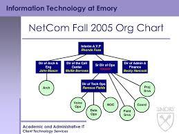 Netcom Org Chart Ppt It Briefing Agenda 2 16 06 Powerpoint Presentation