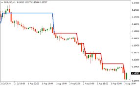 Ag Renko Chart Metatrader 4 Forex Indicator