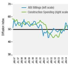 Architectural Billings Index Chart Forecasting The Next Recession Using The Architectural