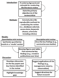 Literature Review Outline An Example Outline For Writing A Mini Review Article