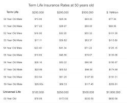 Term Life Insurance Quotes No Medical Exam Inspiration Instant Life Insurance Quotes Whole Life Insurance Quote And Term