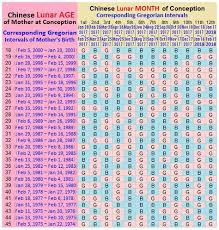 Gender Predictor Chart 2016 Pin On Gender Reveal Party Ideas
