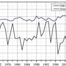 Tmi Chart Flow Chart Of Tmi Calculation Download Scientific Diagram