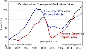 Real Estate Value Chart Commercial Real Estate Still Booming Vanguard Real Estate