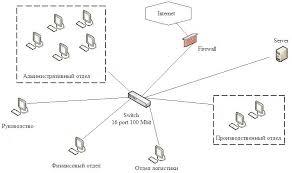 Дипломная работа Компьютерная сеть скачать заказать или купить  диплом компьютерная сеть