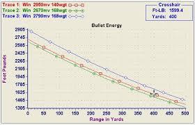300 Blackout Ballistics Chart 15 Rare Black Hills Ballistics Chart