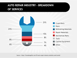 auto repair industry breakdown of services