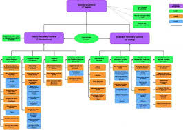 Nyc Organizational Chart Structure Of The Secretariat World Meteorological Organization