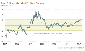 Euro To Dollar Chart 10 Year Unloved Unwanted And Poised To Rally Seeking Alpha