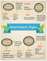 Attachment Patterns Inspiration Attachment Theory What Every Parent Should Know About It