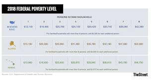 How To Read Poverty Guidelines Chart What Is The 2018 Federal Poverty Level In The U S Stock