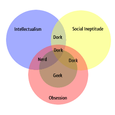 Nerd Geek Dork Venn Diagram Geek Dork Nerd Venn Diagram Magdalene Project Org