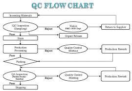 Qc Flow Shine Sen Tech Co Ltd Mold Mould Manufacturer