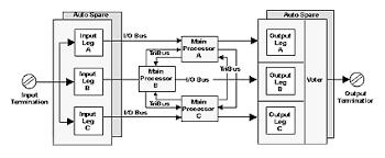Реферат cистема Автоматизированного Управления процесса  tmr использует три изолированные параллельные системы управления и диагностику объединенные в единую систему Система использующая принцип мажоритарной