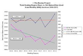 Household Humidity Chart House Data