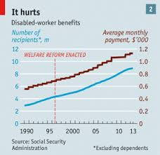 Taxing Hard Up Americans At 95 The Economist